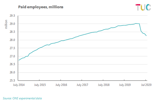 Paid employees, millions