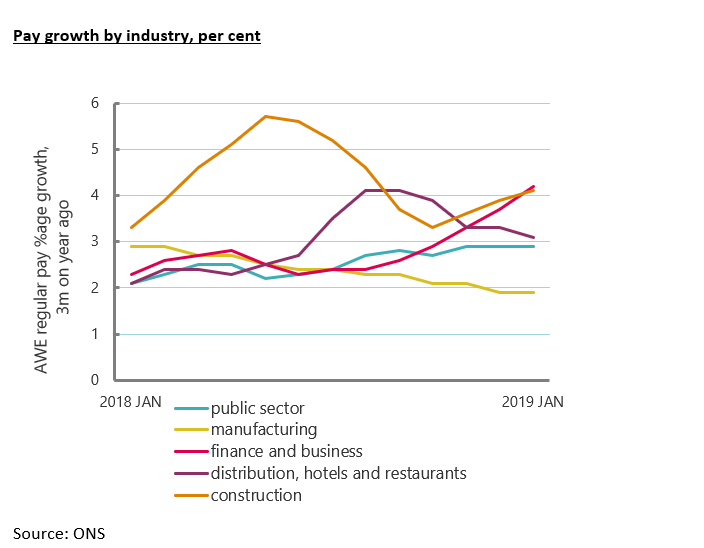 Graph showing pay growth by industry