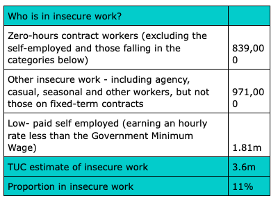 Insecure employment table