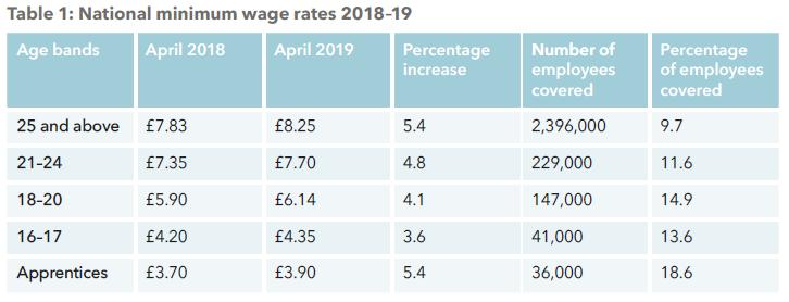 Source: National minimum wage rates 2018–19