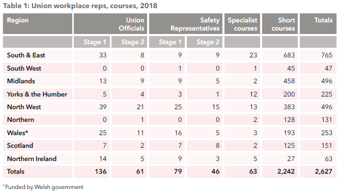 Table 1: Union workplace reps, courses, 2018