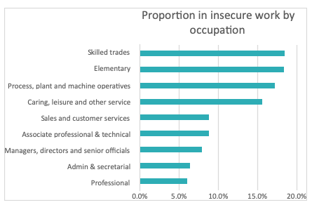 Insecure work by industry
