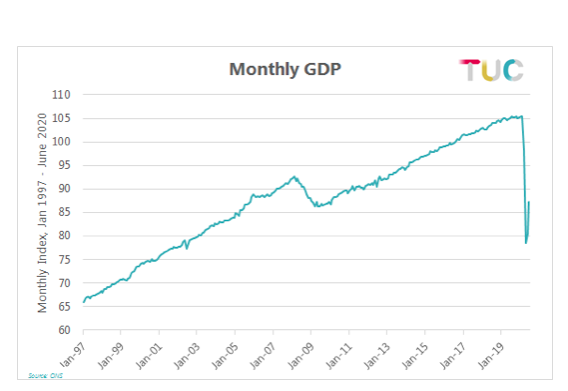 Monthly GDP