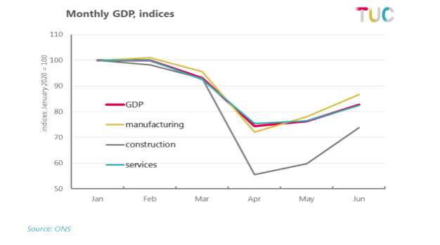 Monthly GDP - indices