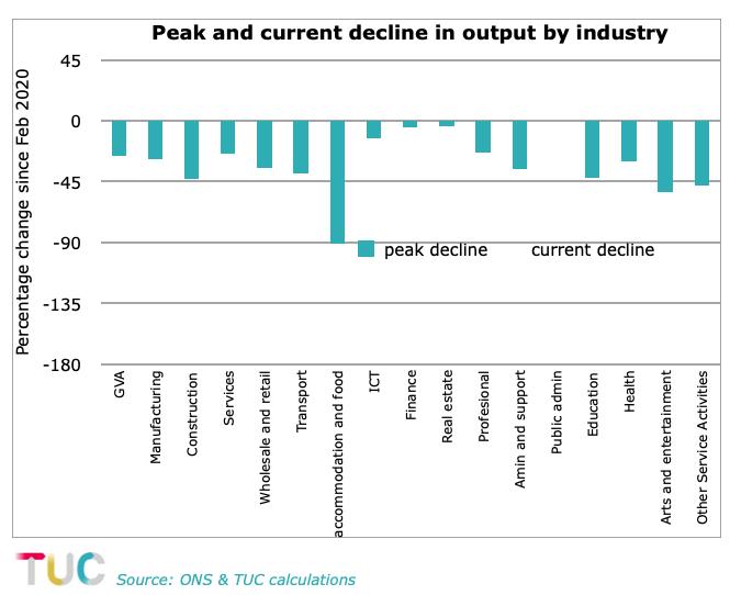 Peak and current decline