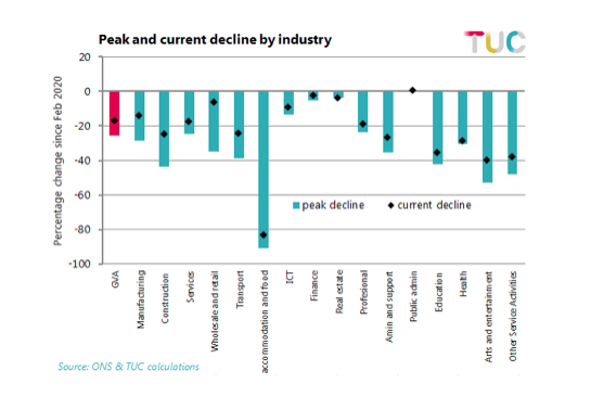 Peak and current decline by industry