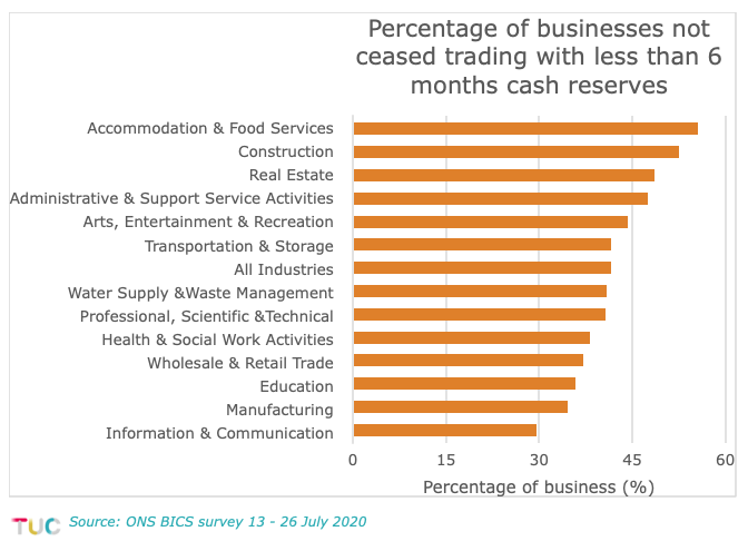 Businesses with less than 6 months cash reserves