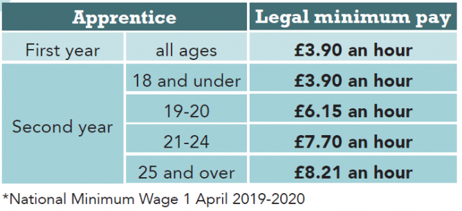 Minimum wage rates table for apprentices for April 2019-2020