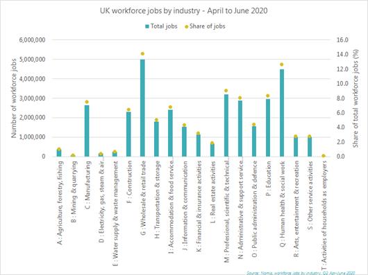 UK workforce jobs by industry- April to June 2020