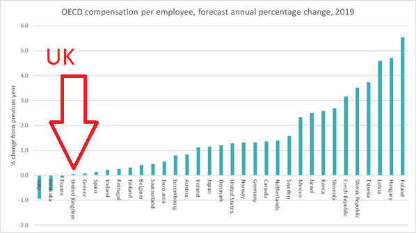 Chart showing OECD compensation per employee, forecast annual percentage change 2019