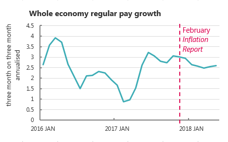 Chart showing whole economy regular pay growth from Jan 2016 to May 2018