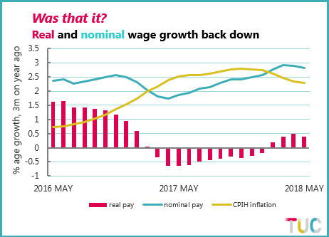 Chart showing real and nominal wage growth and CPIH inflation from May 2016 to May 2018