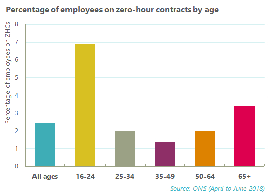 Chart showing % of employees on Zero Hour Contracts by age