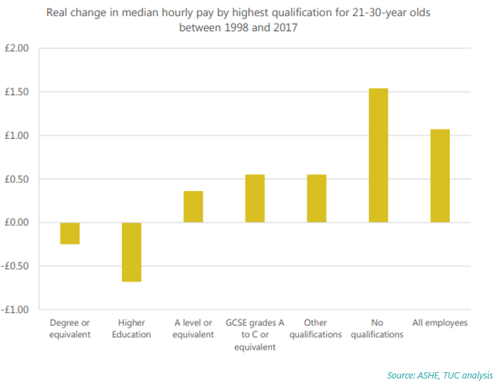 Real change in median hourly pay by highest qualification for 21-30 year olds, 1998-2017