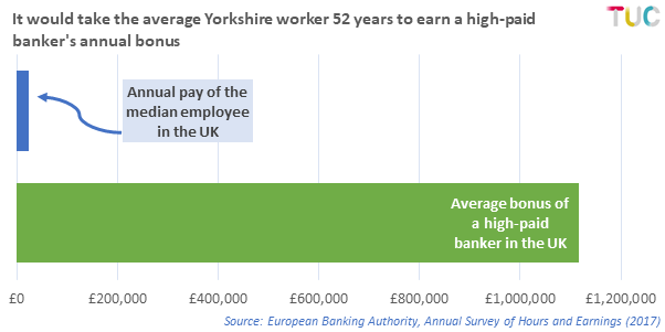Source: European Banking Authority, Annual Survey of Hours and Earnings (2007)