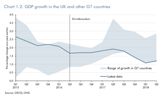 GDP growth in UK and other G7 countries