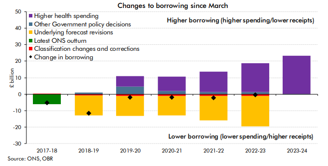 Changes to borrowing since March