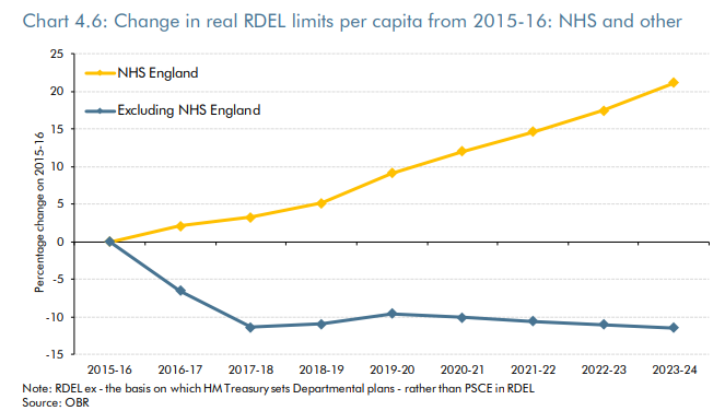 Change in REDL limits per capita
