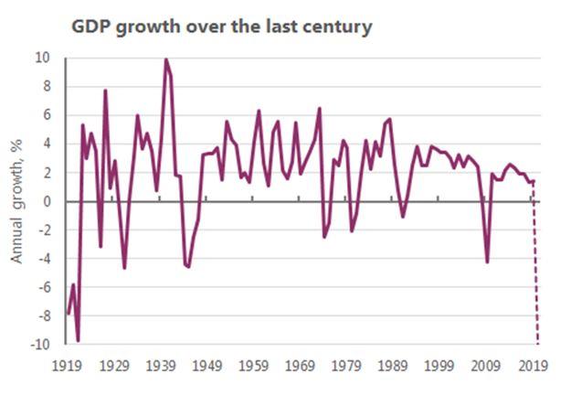 Source: Bank of England and ONS