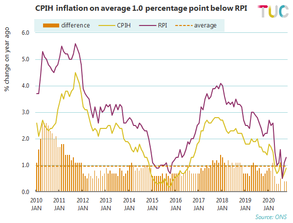CPIH Inflation