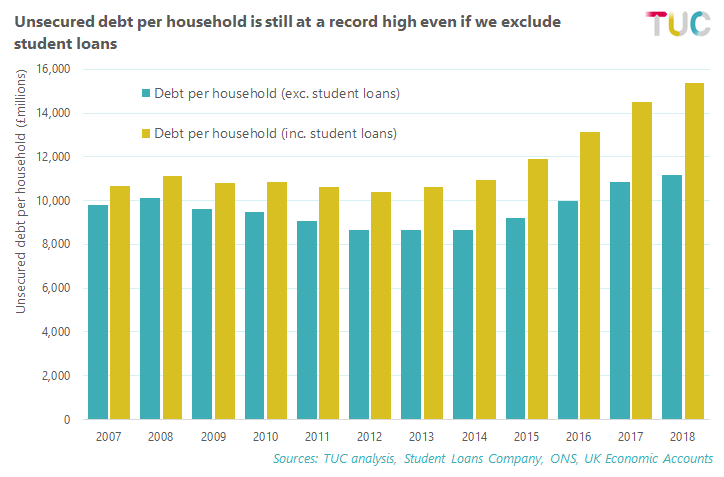 Unsecured debt per household excluding student loans