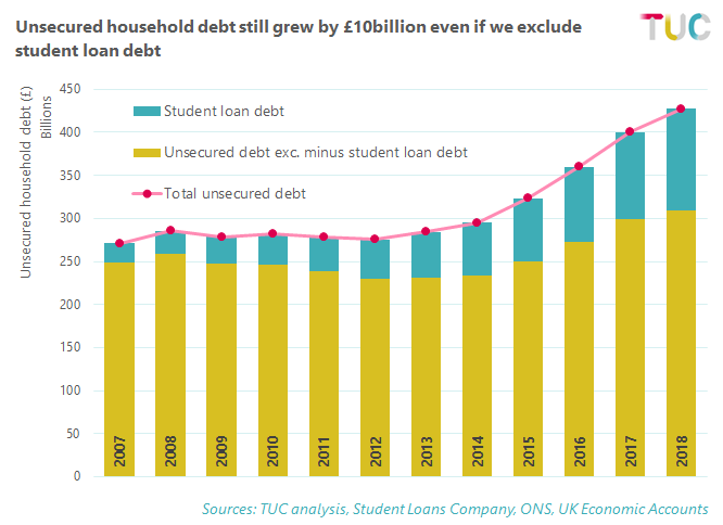 Unsecured debt per household excluding student loans 2