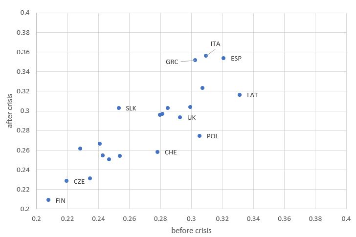 Figure 9: OECD poverty gap