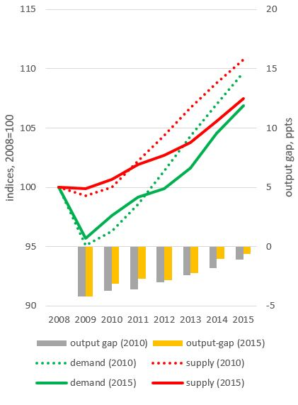 Figure 20b: OBR changed view five years later
