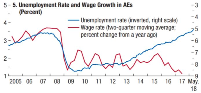 unemployment rate and wage growth