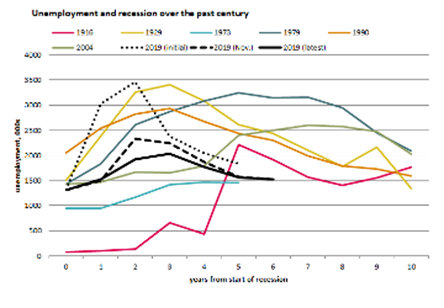 Graph: unemployment and recession over the past century
