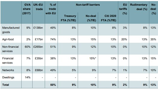 Table 1: IFS sectoral exposure estimates of Brexit