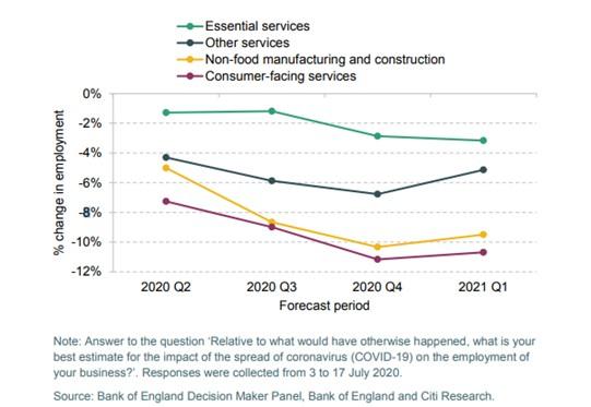 Chart 5: IFS estimated impact of covid-19 on workforce size, July 2020