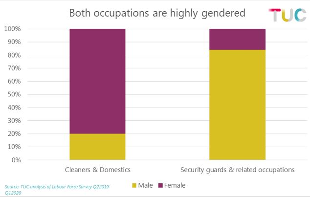 Graph: break down of gender by occupation