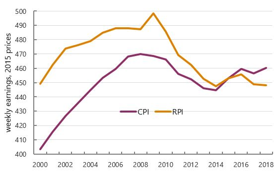 Graph: Real earnings, £ per week (CPIH and RPI versions)