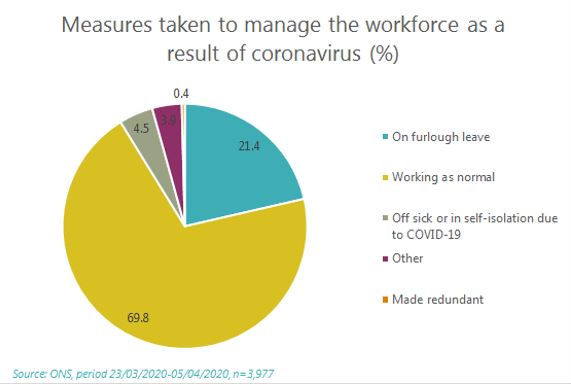 Chart: Measure taken to manage the workforce as a result of coronavirus (%)