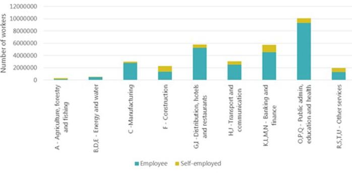 chart - Number of workers by Industry sector (employed and self employed)