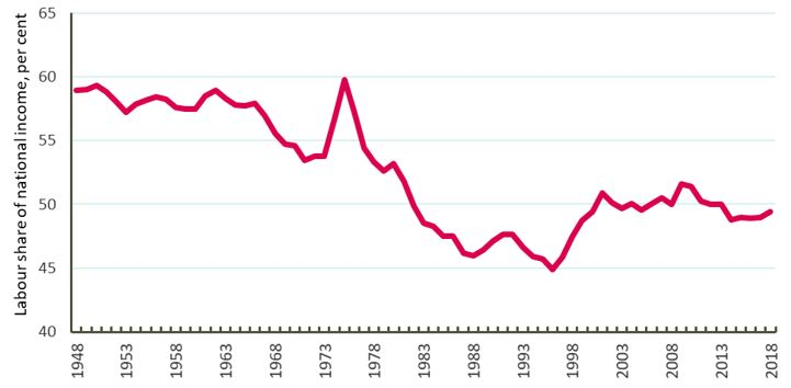 Chart - The labour share of national income since 1948