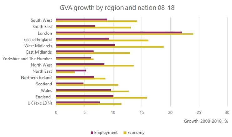 Graph: Economy and Employment GVA growth over time – regions and nations of UK 