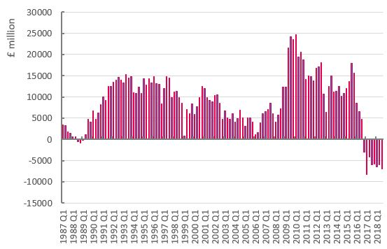 Graph: Household net lending/borrowing, £ million