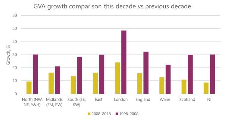 Graph: GVA growth comparison 1998-2008 and 2008-2018, regions and nations of the UK