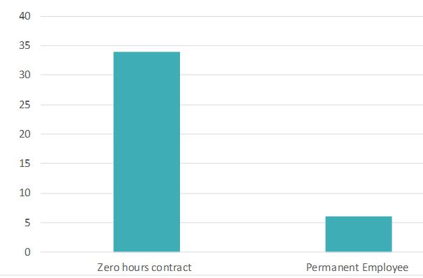 Graph:Percentage of Zero hours contracts V permanent employees who do not meet earnings threshold