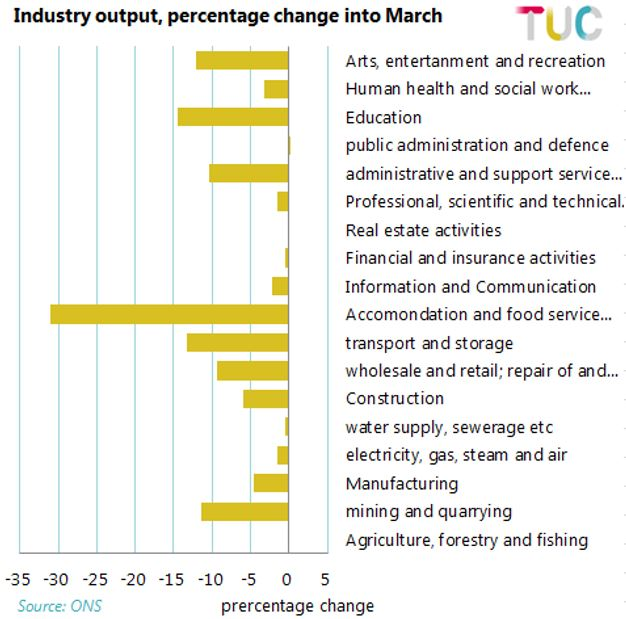Graph: industry output percentage change into March