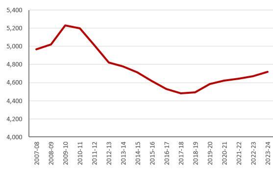 Graph: Real departmental spending, £ per head