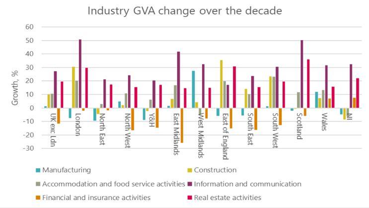 Industry GVA growth 2008-2018
