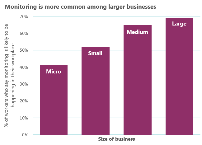 Monitoring is more common among larger businesses