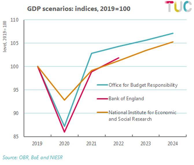 Graph: GDP scenarios, indicies 2019=100