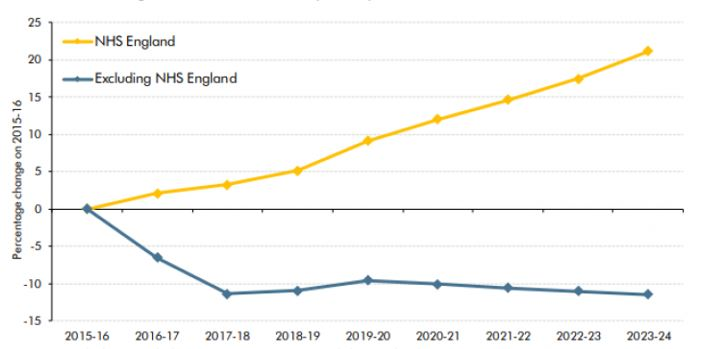 Graph: Change in real RDEL limits per capita from 2015-16: NHS and other