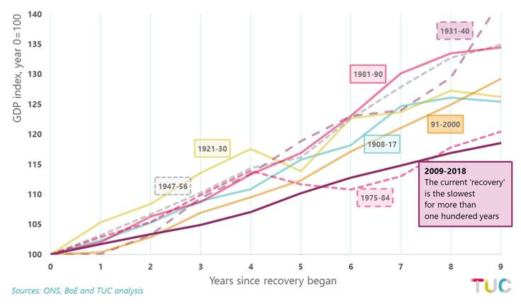 Graph: Recoveries from recession, indices = 100 at low point