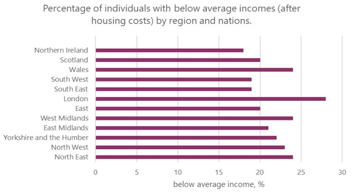 Graph: Individuals with below average incomes by region (%)