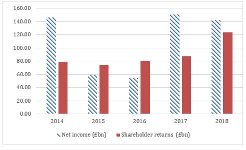 Net income, dividends and share buybacks for the current FTSE 100 companies index over the last five years.